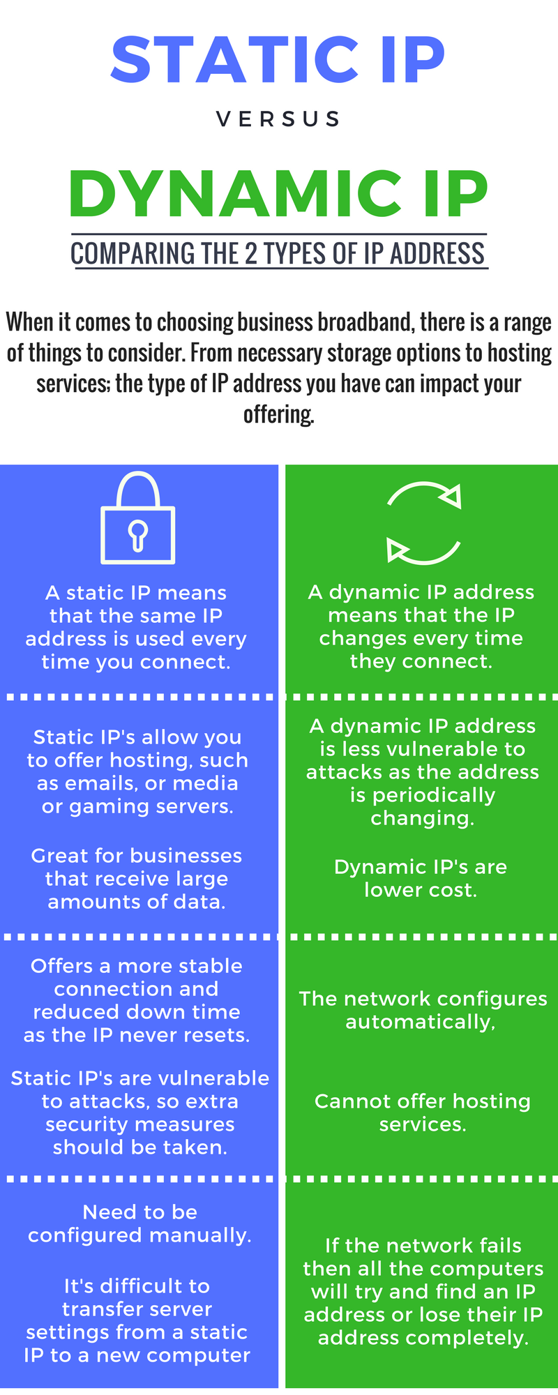 static ip vs. dynamic ip